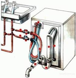 Установка стиральных машин в Славгороде